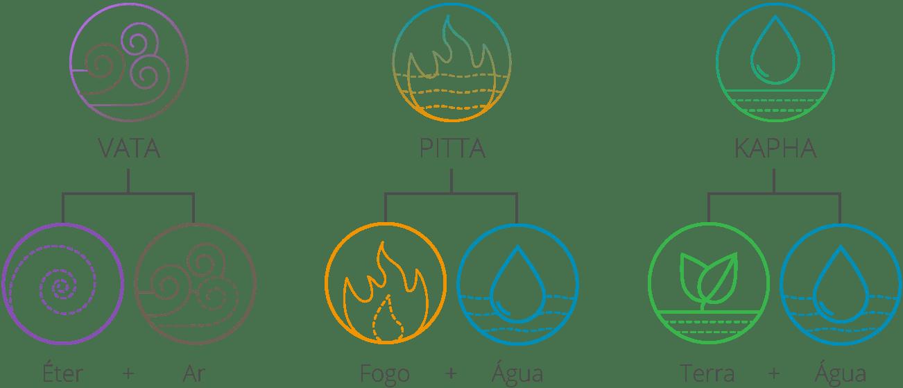 yogateria-tres-doshas